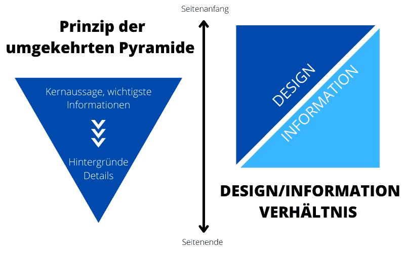 Prinzip-der-umgekehrten-Pyramide